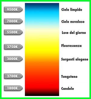 Temperature dei colori
