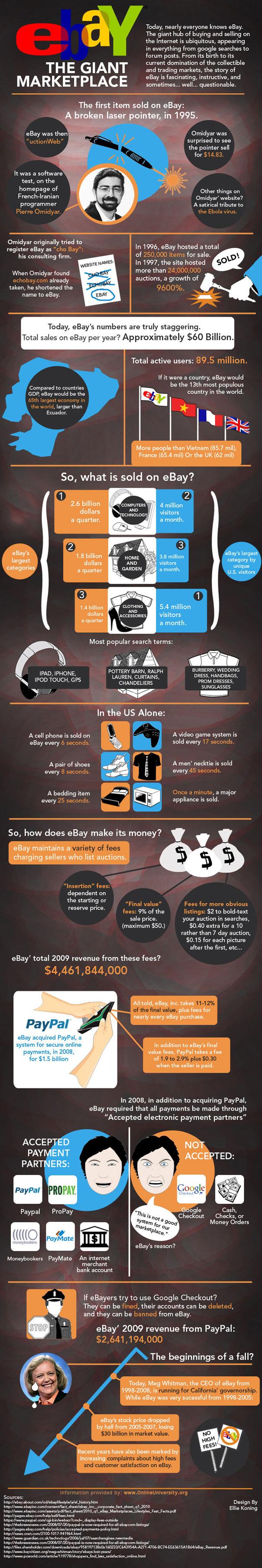 Infografica sulla storia di eBay