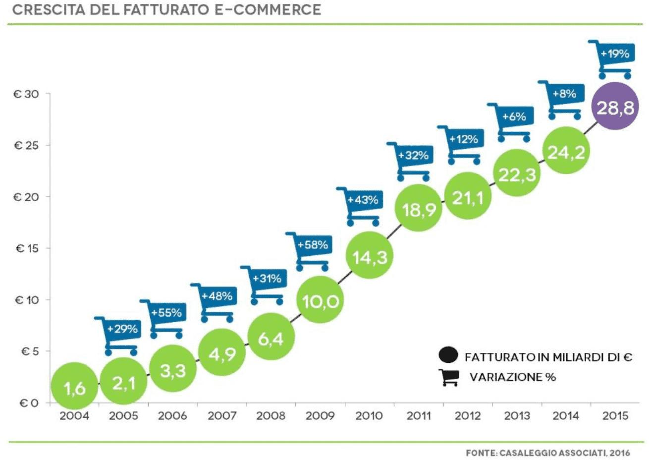 Incremento dei fatturati dell'e-commerce dal 2004 al 2015.