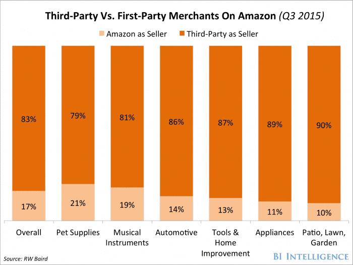 I prodotti venduti da Amazon direttamente contro i prodotti venduti da altri commercianti sulla piattaforma di Amazon.