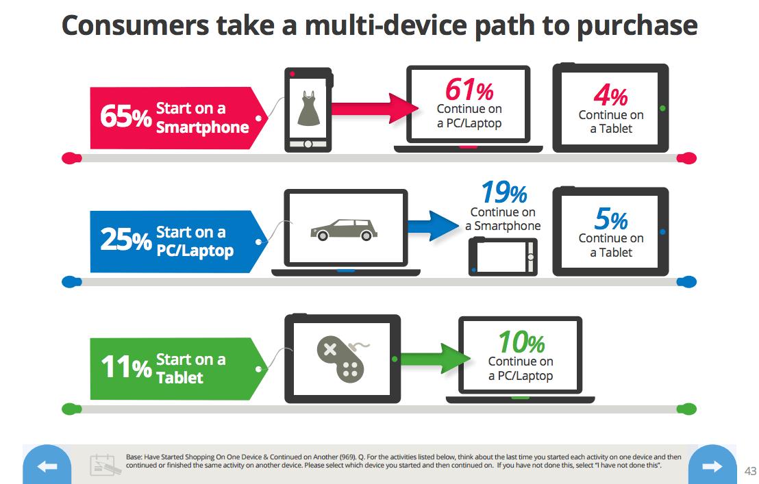 I consumatori adottano un approccio multi-device alla navigazione on-line - Google