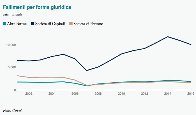 Statistica sui fallimenti dal 2000 al 2016 per forma di impresa - Cerved