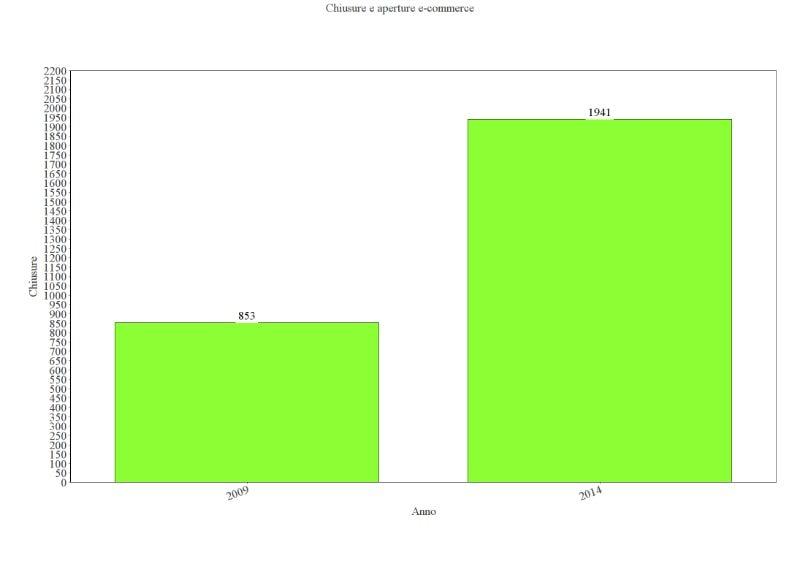 Dal 2009 al 2014 c'è un incremento del 128% nelle chiusure dell'e-commerce - Osservatorio E-commerce Politecnico di Milano