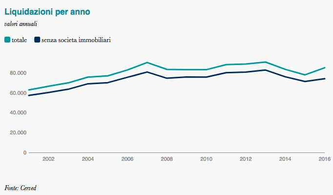 Statistica sulle liquidazioni di impresa dal 2000 al 2016 - Cerved