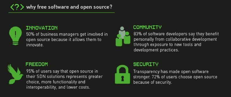 L'open source e il free software abilitano l'interoperabilità dei sistemi