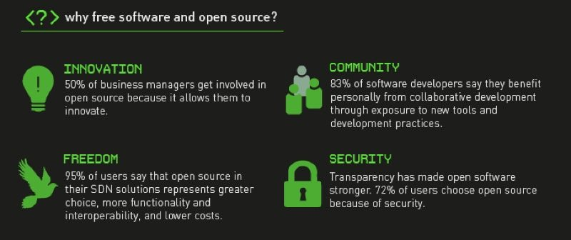 L'open source e il free software abilitano l'interoperabilità dei sistemi
