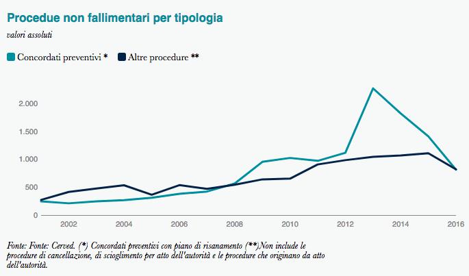 Statistica sulle procedure non fallimentari dal 2000 al 2016 - Cerved