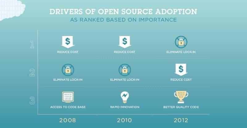 Le aziende scelgono l'open source per l'assenza di lock-in, la riduzione dei costi e la migliore qualità del codice