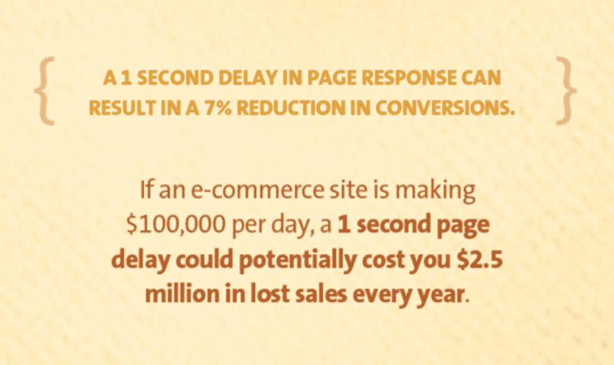 Un ritardo di un secondo nel caricaemnto di una pagina causa una diminuzione del tasso di conversione del 7%