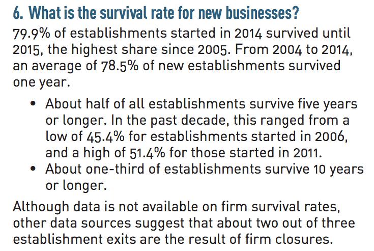 Tasso di sopravvivenza delle piccole imprese negli USA - SBA.gov