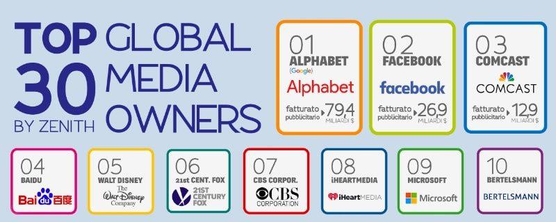 Le 30 maggiori concessionarie pubblicitarie nel mondo