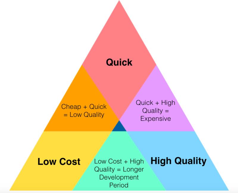 Bilanciamento tra costo, velocità e qualità