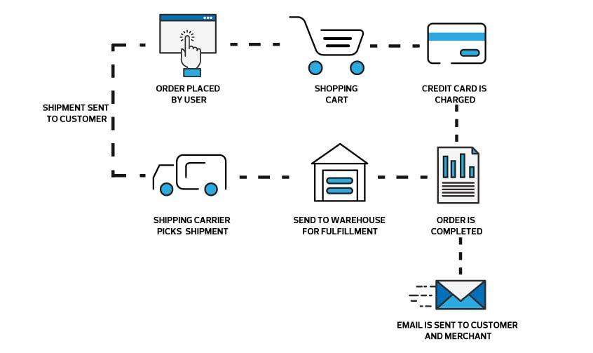Il flusso d'acquisto su un sito e-commerce