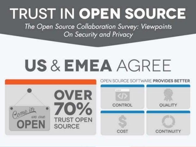 Il 70% delle aziende si fida dell'open source