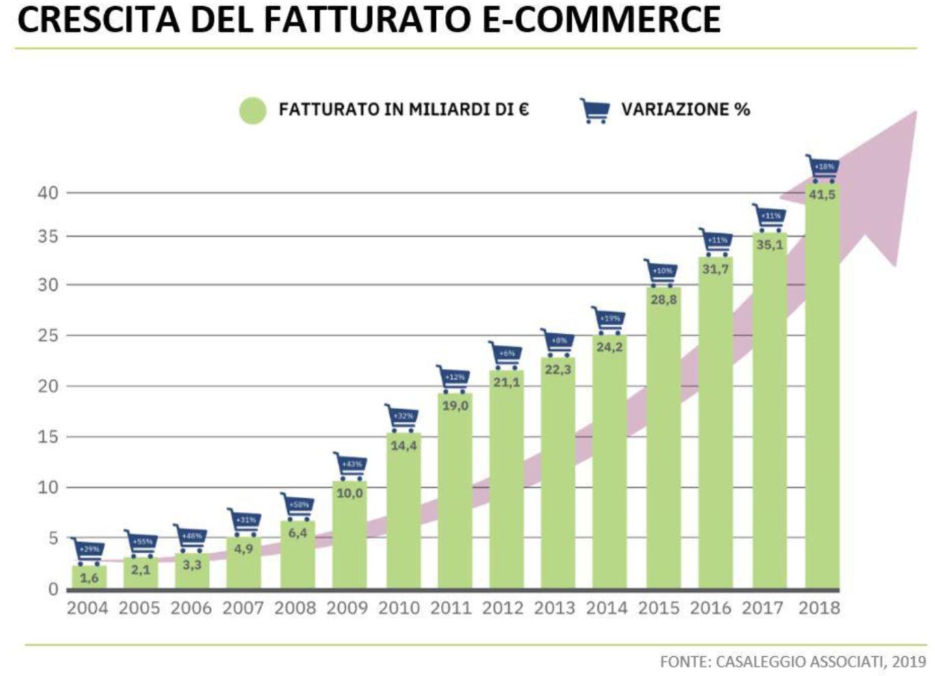 Crescita delle vendite online dal 2004 al 2018.