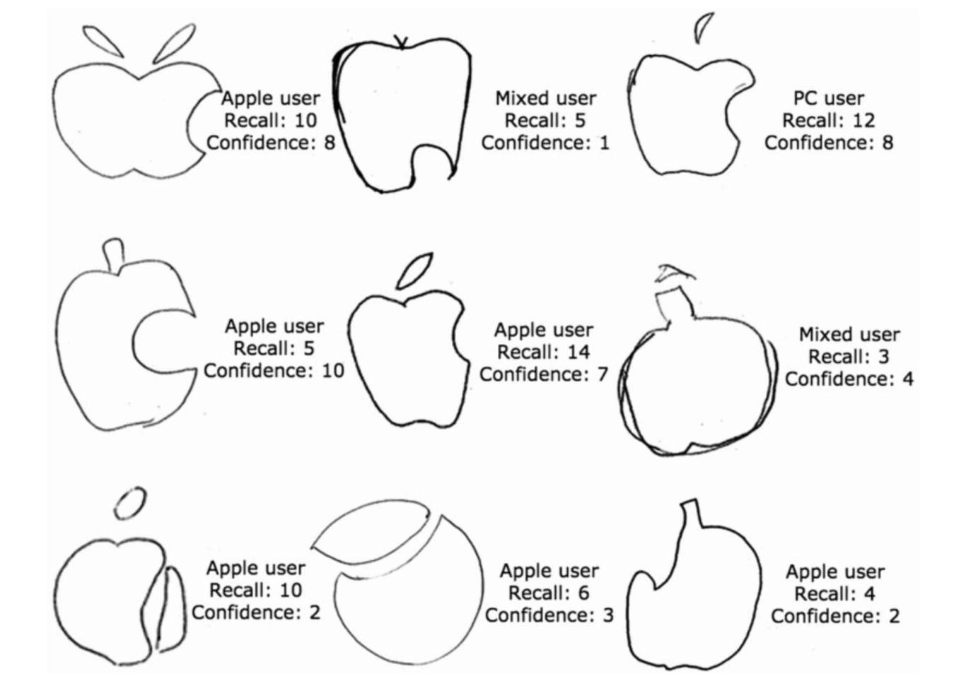 Riconoscibilità del logo Apple.