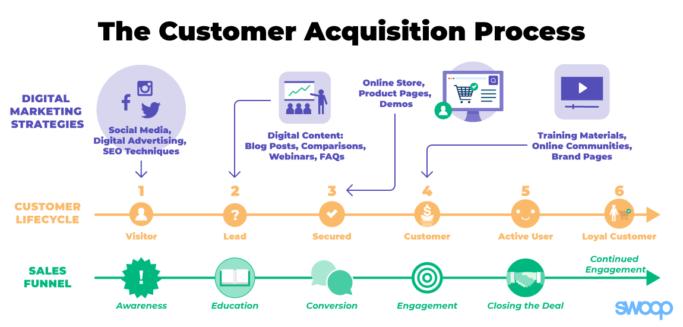 Processo di acquisizione clienti quando si vende online.
