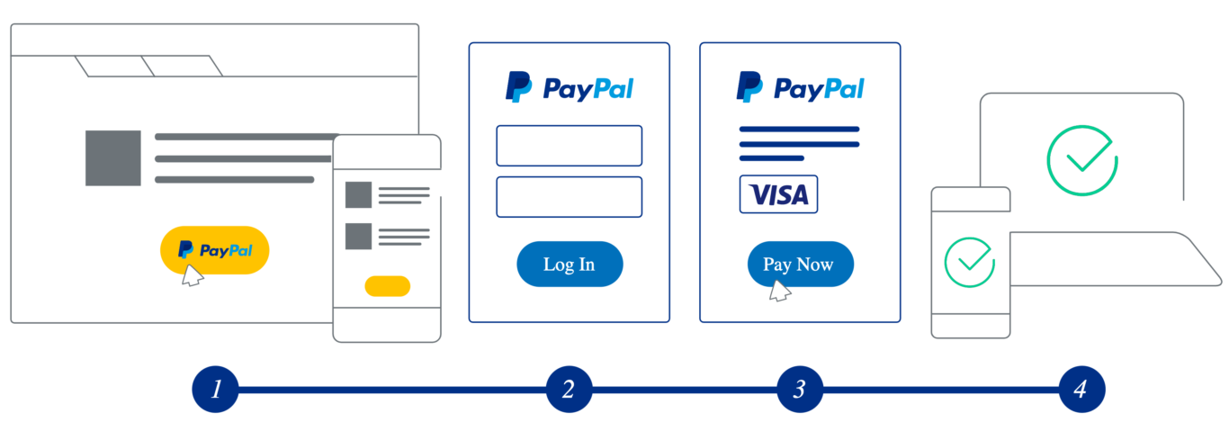 Flusso di pagamento con PayPal.